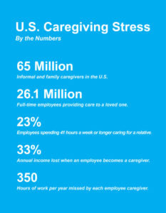 U.S. Caregiving Stress By the Numbers Chart